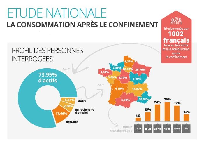 Etude : Les Français vont-ils changer leurs habitudes de consommation en hôtellerie restauration après le confinement ?